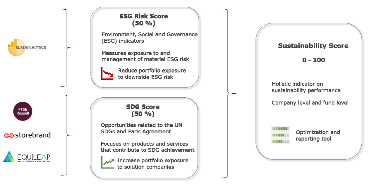 SustainabilityScore