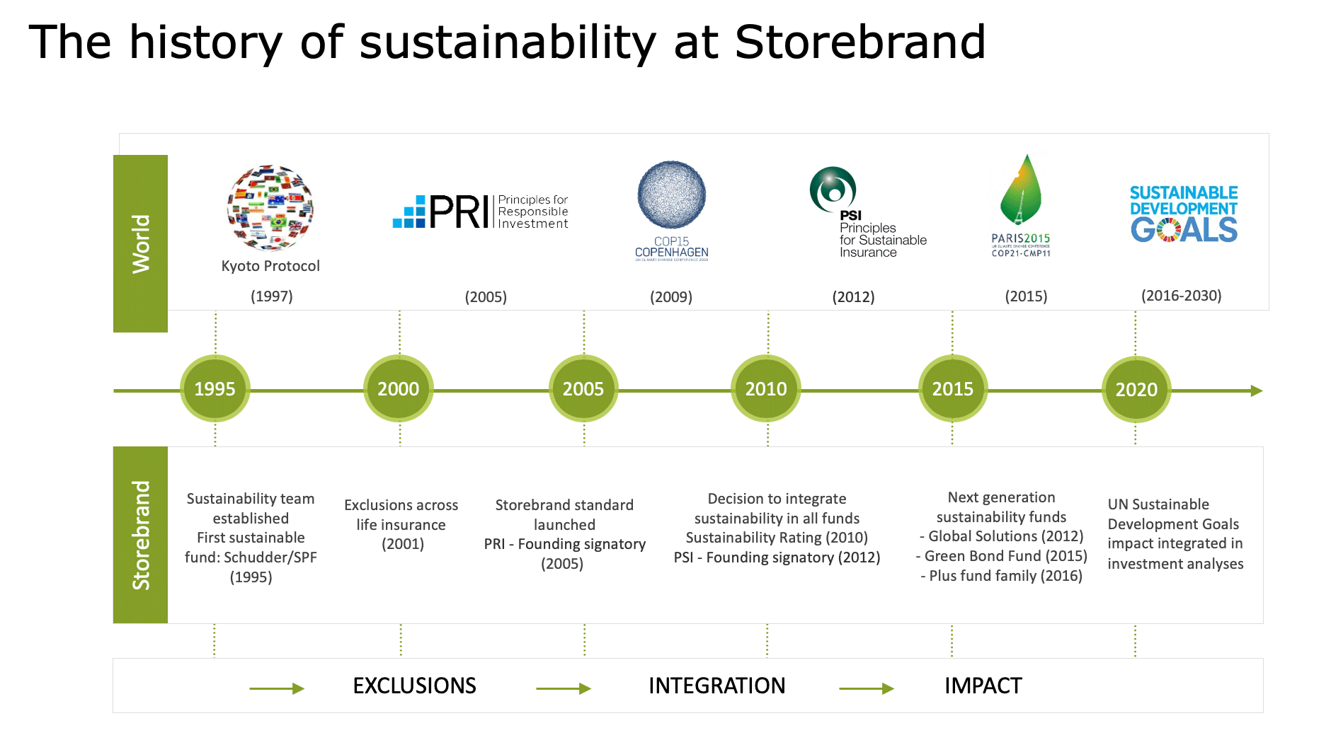 20190124_Sustainable-Investment-Timeline